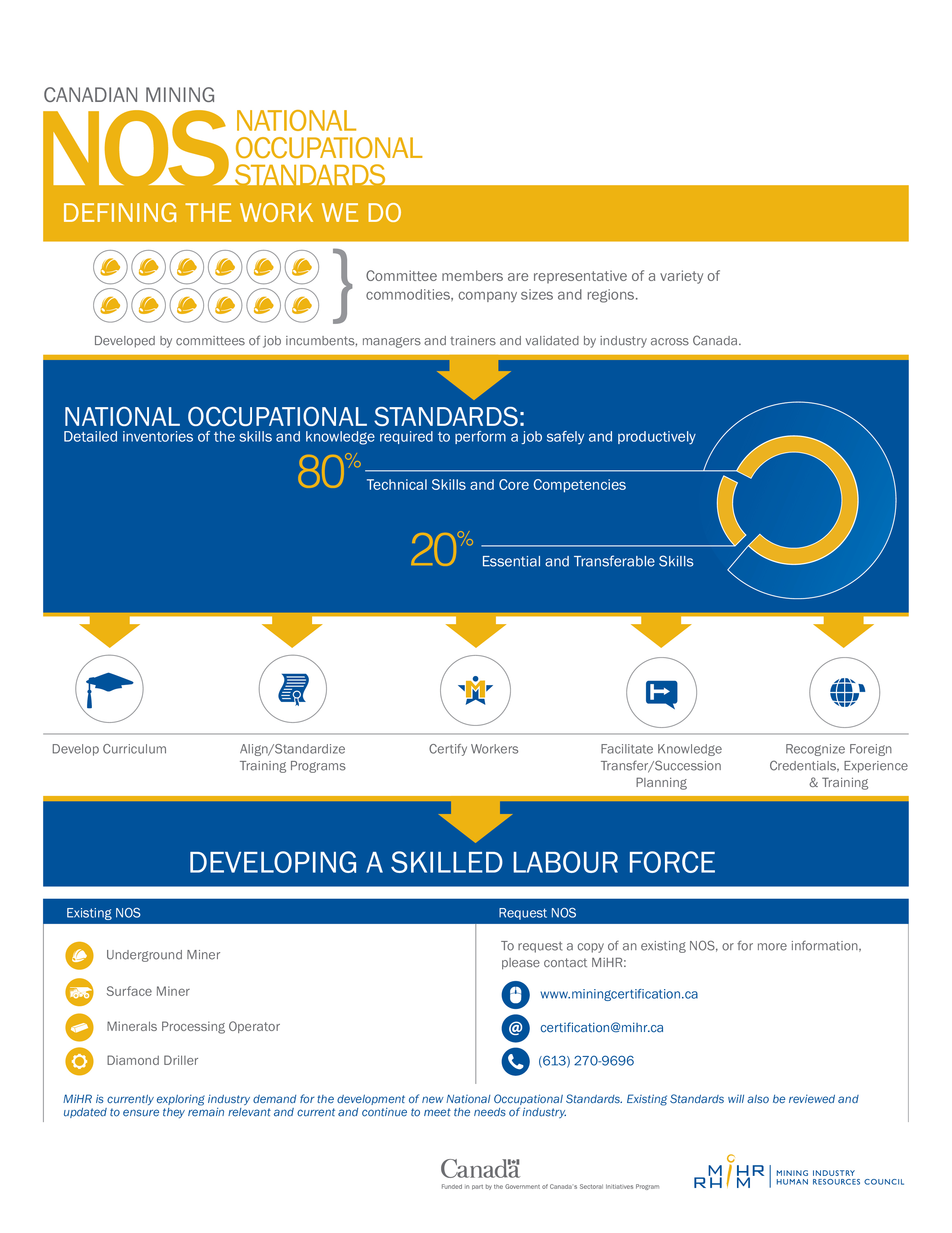 Setting the Standard – How National Occupational Standards are changing the HR landscape in Canada's mining industry