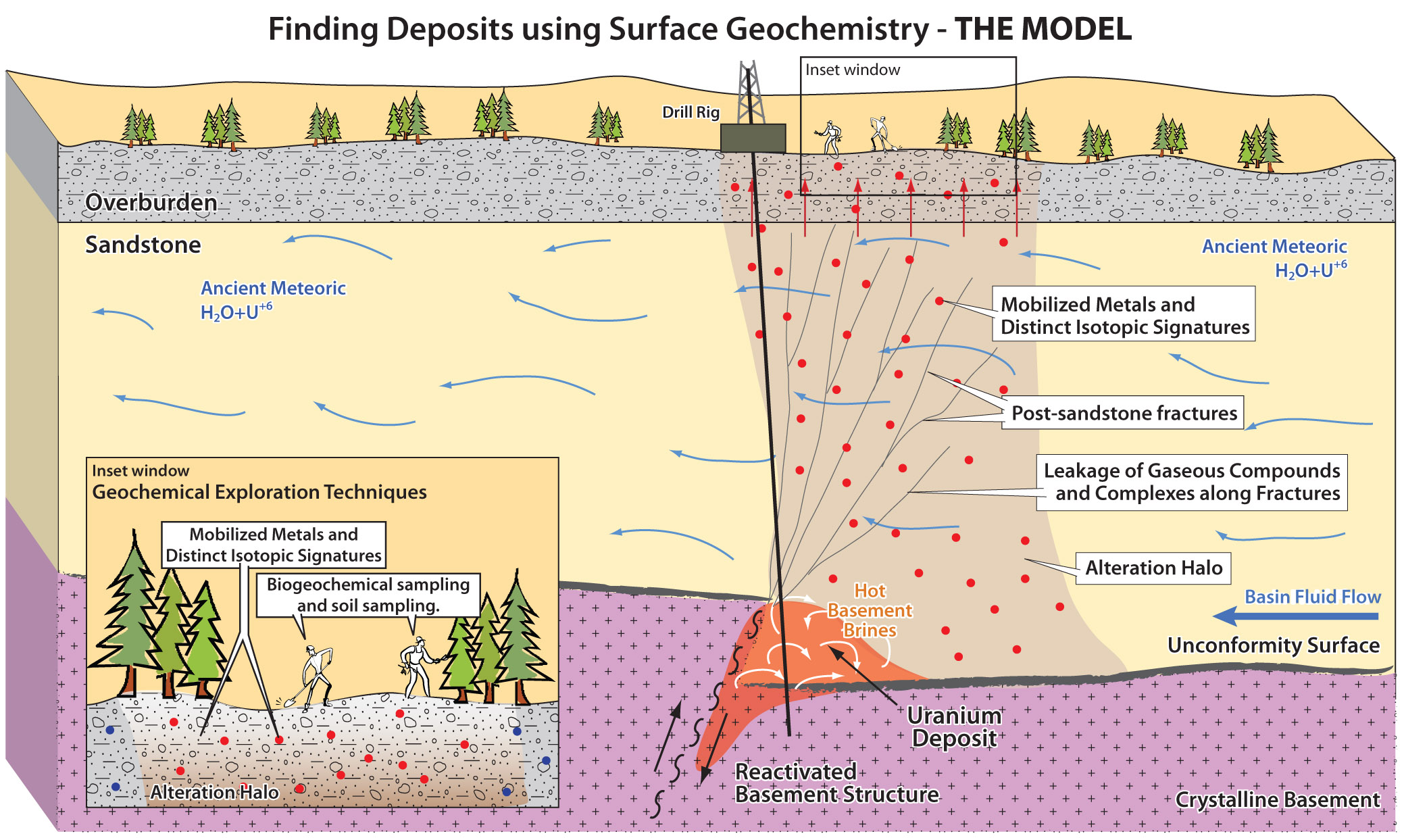 What Lies Beneath – Exploring deeper with surface geochemistry